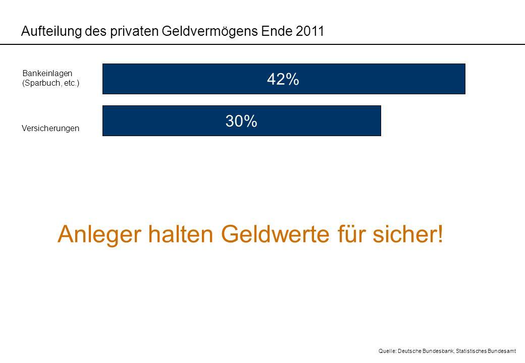 Aufteilung des privaten Geldvermögens Ende 2011 42% Bankeinlagen (Sparbuch, etc.) Versicherungen 30% Quelle: Deutsche Bundesbank, Statistisches Bundes