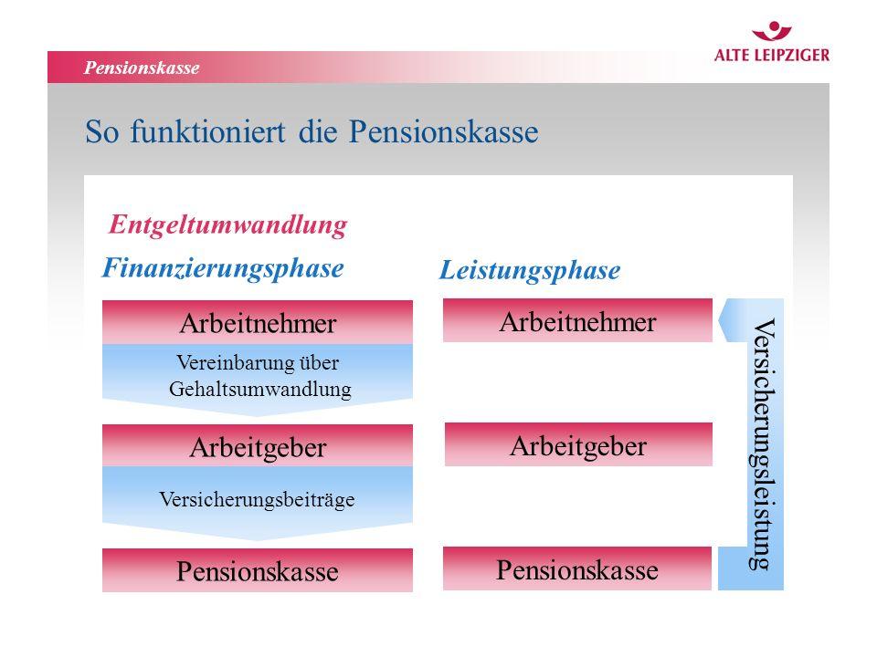 Pensionskasse So funktioniert die Pensionskasse Finanzierungsphase Entgeltumwandlung Vereinbarung über Gehaltsumwandlung Arbeitnehmer Arbeitgeber Versicherungsbeiträge Pensionskasse Arbeitnehmer Arbeitgeber Pensionskasse Leistungsphase Versicherungsleistung