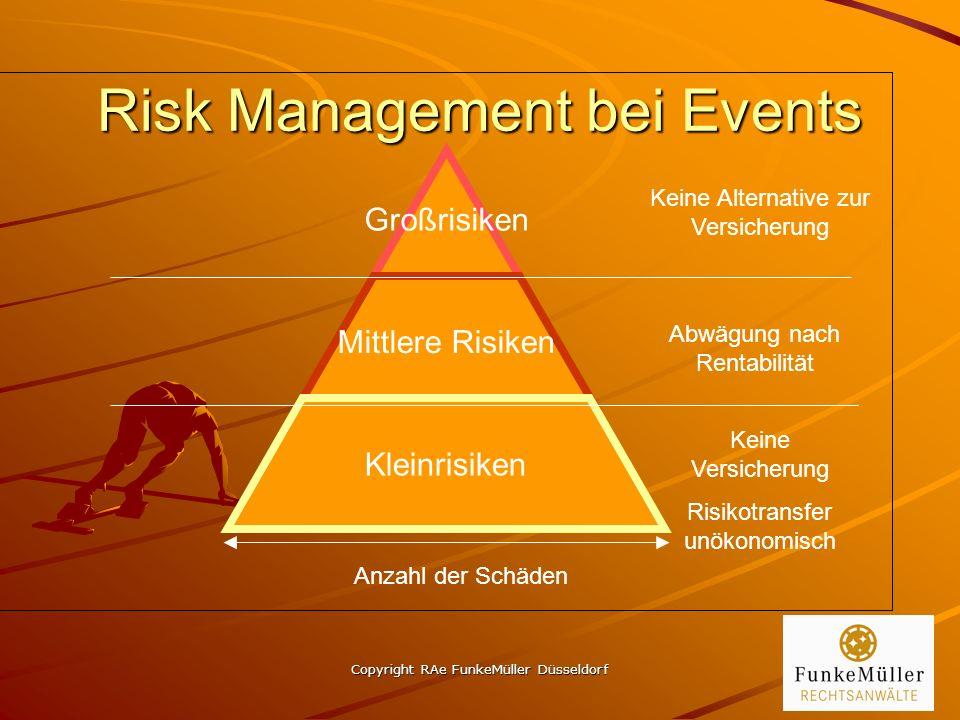 Copyright RAe FunkeMüller Düsseldorf 24 Risk Management bei Events Großrisiken Mittlere Risiken Kleinrisiken Keine Alternative zur Versicherung Abwägung nach Rentabilität Anzahl der Schäden Keine Versicherung Risikotransfer unökonomisch