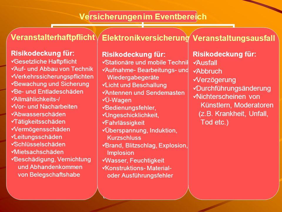 Copyright RAe FunkeMüller Düsseldorf 29 Versicherungen im Eventbereich Veranstalterhaftpflicht Risikodeckung für: Gesetzliche Haftpflicht Auf- und Abb