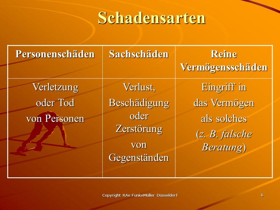 Copyright RAe FunkeMüller Düsseldorf 6 Schadensarten PersonenschädenSachschäden Reine Vermögensschäden Verletzung oder Tod von Personen Verlust, Beschädigung oder Zerstörung von Gegenständen Eingriff in das Vermögen als solches (z.