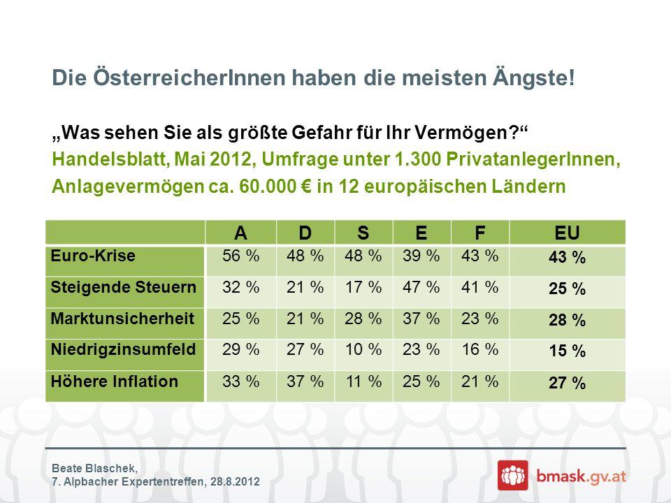 Die ÖsterreicherInnen haben die meisten Ängste! Beate Blaschek, 7. Alpbacher Expertentreffen, 28.8.2012 Was sehen Sie als größte Gefahr für Ihr Vermög