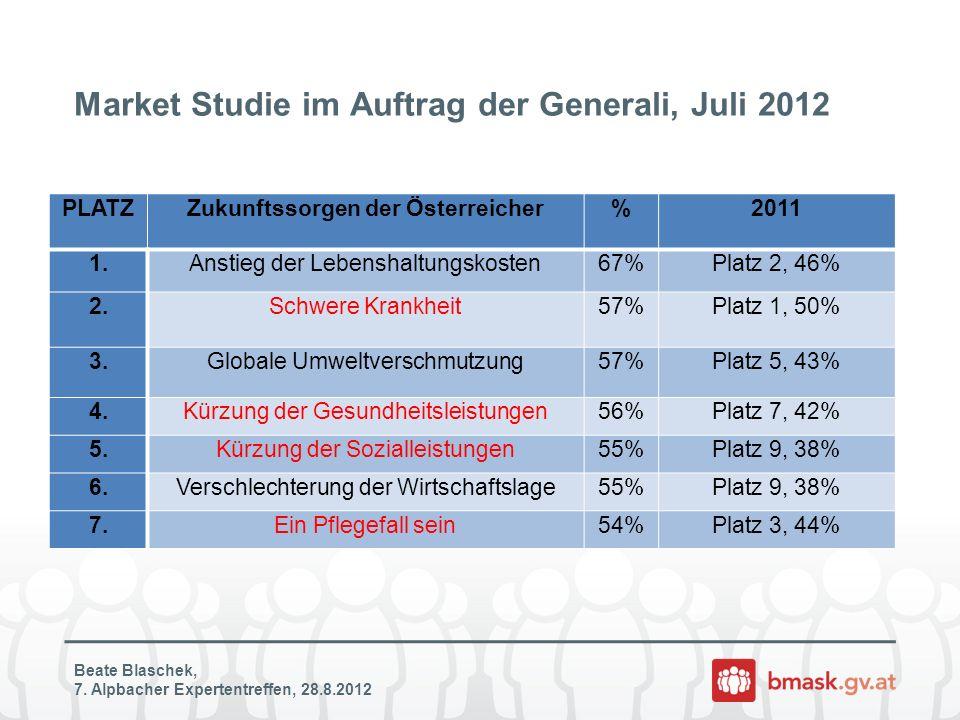 Market Studie im Auftrag der Generali, Juli 2012 Beate Blaschek, 7. Alpbacher Expertentreffen, 28.8.2012 PLATZZukunftssorgen der Österreicher%2011 1.A