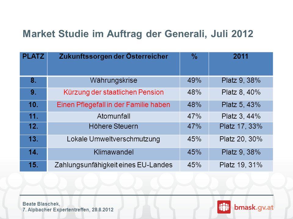Market Studie im Auftrag der Generali, Juli 2012 PLATZZukunftssorgen der Österreicher%2011 8.Währungskrise49%Platz 9, 38% 9.Kürzung der staatlichen Pension48%Platz 8, 40% 10.Einen Pflegefall in der Familie haben48%Platz 5, 43% 11.Atomunfall47%Platz 3, 44% 12.Höhere Steuern47%Platz 17, 33% 13.Lokale Umweltverschmutzung45%Platz 20, 30% 14.Klimawandel45%Platz 9, 38% 15.Zahlungsunfähigkeit eines EU-Landes45%Platz 19, 31% Beate Blaschek, 7.