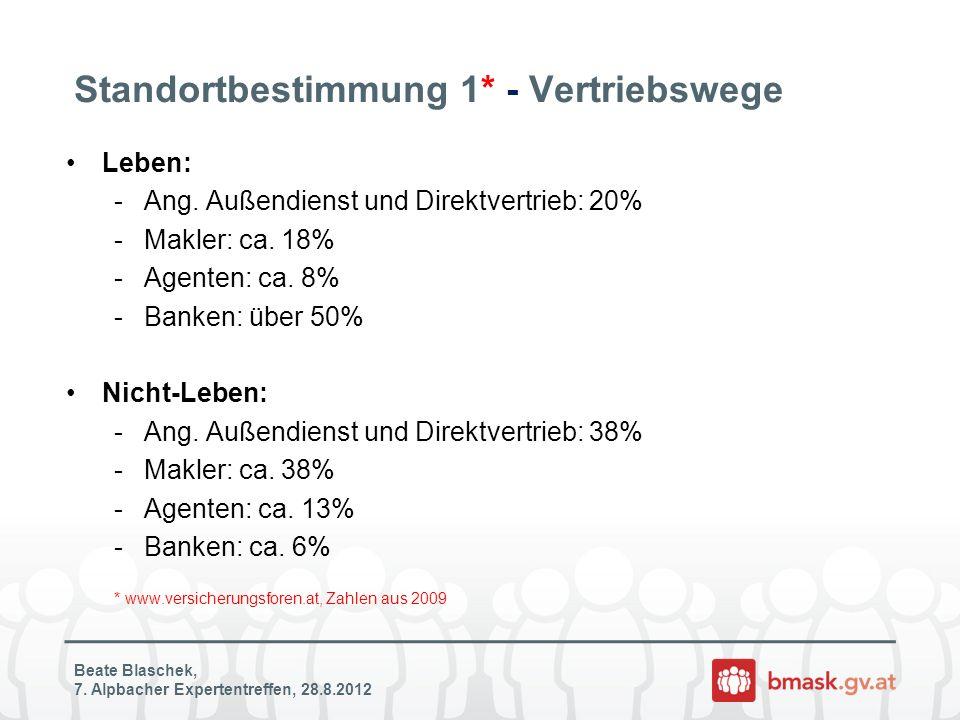 Standortbestimmung 1* - Vertriebswege Leben: -Ang. Außendienst und Direktvertrieb: 20% -Makler: ca. 18% -Agenten: ca. 8% -Banken: über 50% Nicht-Leben