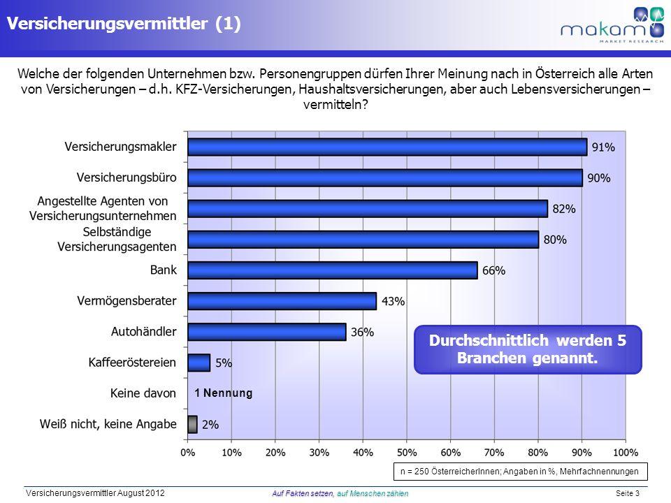 Auf Fakten setzen, auf Menschen zählen Versicherungsvermittler August 2012 Auf Fakten setzen, auf Menschen zählen Seite 3 Versicherungsvermittler (1) Welche der folgenden Unternehmen bzw.