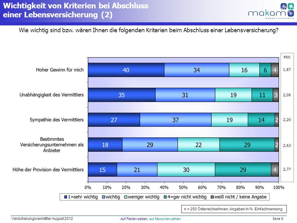 Auf Fakten setzen, auf Menschen zählen Versicherungsvermittler August 2012 Auf Fakten setzen, auf Menschen zählen Seite 8 MW 1,87 2,06 2,20 2,63 2,77 Wie wichtig sind bzw.