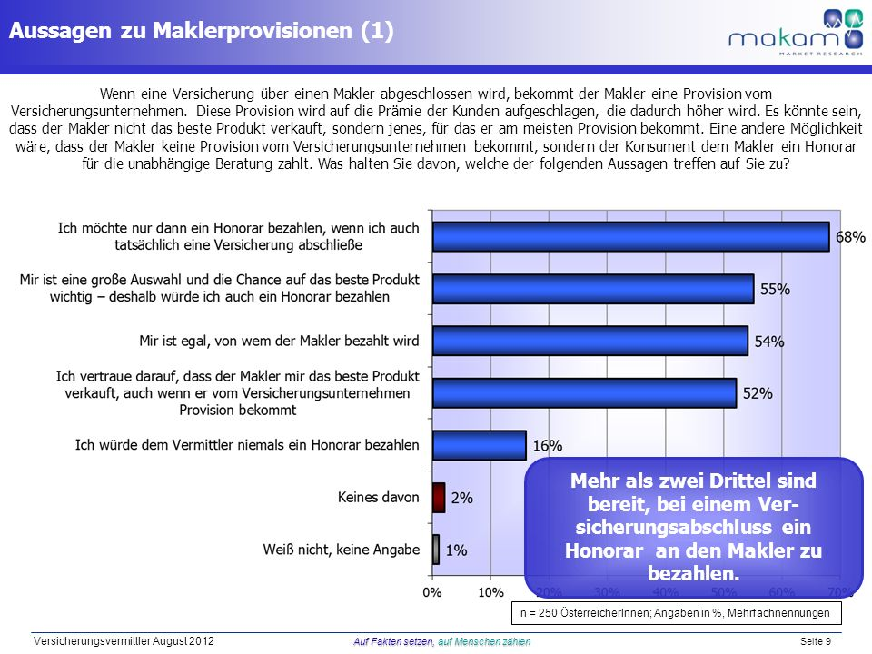 Auf Fakten setzen, auf Menschen zählen Versicherungsvermittler August 2012 Auf Fakten setzen, auf Menschen zählen Seite 9 Aussagen zu Maklerprovisionen (1) Wenn eine Versicherung über einen Makler abgeschlossen wird, bekommt der Makler eine Provision vom Versicherungsunternehmen.