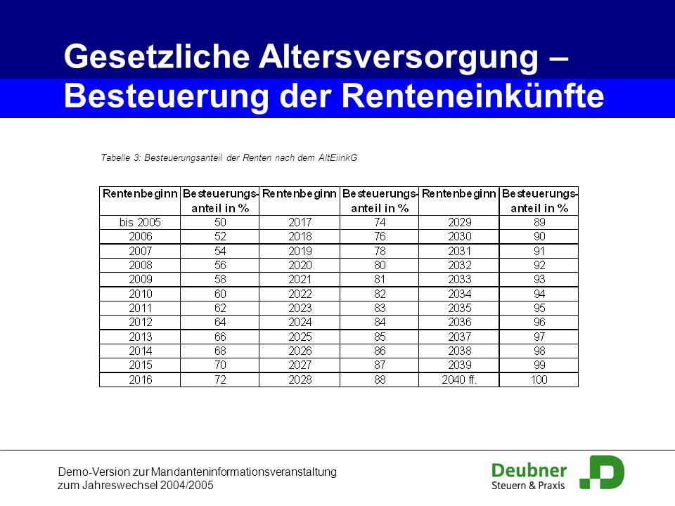 Demo-Version zur Mandanteninformationsveranstaltung zum Jahreswechsel 2004/2005 Tabelle 3: Besteuerungsanteil der Renten nach dem AltEiinkG Gesetzlich