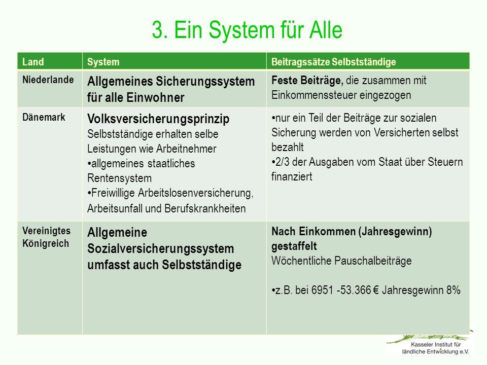 3. Ein System für Alle LandSystemBeitragssätze Selbstständige Niederlande Allgemeines Sicherungssystem für alle Einwohner Feste Beiträge, die zusammen