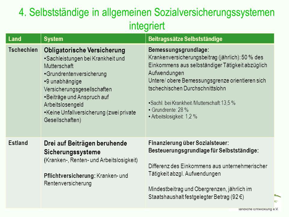4. Selbstständige in allgemeinen Sozialversicherungssystemen integriert LandSystemBeitragssätze Selbstständige Tschechien Obligatorische Versicherung