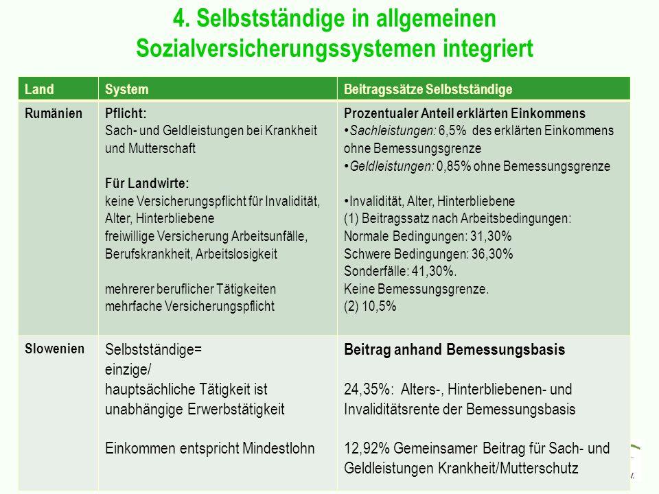 4. Selbstständige in allgemeinen Sozialversicherungssystemen integriert LandSystemBeitragssätze Selbstständige RumänienPflicht: Sach- und Geldleistung