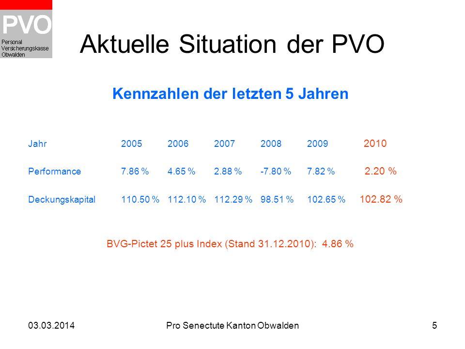 03.03.2014Pro Senectute Kanton Obwalden5 Aktuelle Situation der PVO Kennzahlen der letzten 5 Jahren Jahr20052006200720082009 2010 Performance7.86 %4.6