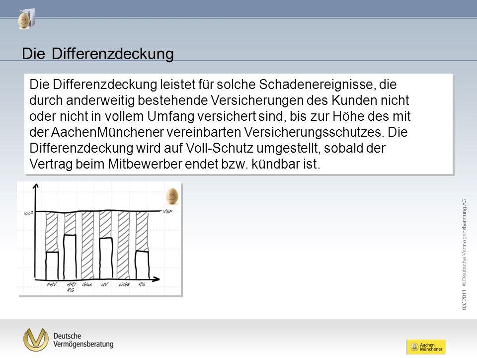 03/ 2011 © Deutsche Vermögensberatung AG Die Differenzdeckung leistet für solche Schadenereignisse, die durch anderweitig bestehende Versicherungen de