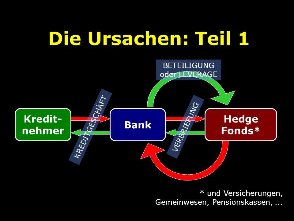 Die Ursachen: Teil 1 Kredit- nehmer Bank Hedge Fonds* * und Versicherungen, Gemeinwesen, Pensionskassen,... KREDITGESCHÄFT VERBRIEFUNG BETEILIGUNG ode