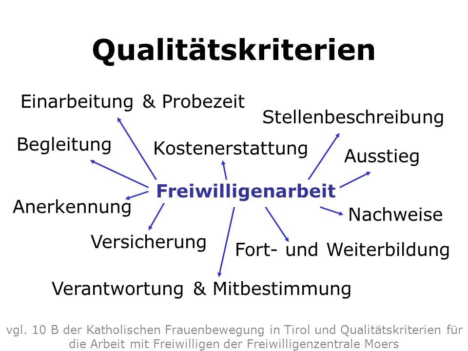 Qualitätskriterien Anerkennung vgl. 10 B der Katholischen Frauenbewegung in Tirol und Qualitätskriterien für die Arbeit mit Freiwilligen der Freiwilli