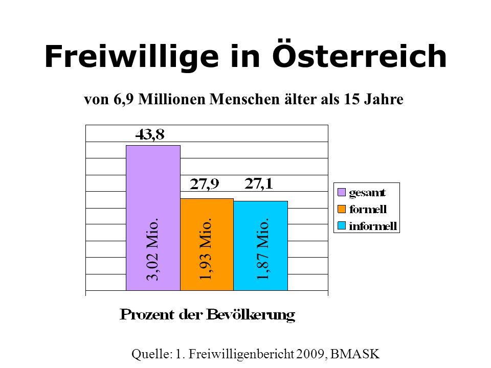 Freiwillige in Österreich 3,02 Mio.1,93 Mio.1,87 Mio. von 6,9 Millionen Menschen älter als 15 Jahre Quelle: 1. Freiwilligenbericht 2009, BMASK