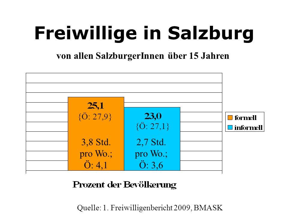 Freiwillige in Salzburg 3,8 Std. pro Wo.; Ö: 4,1 2,7 Std. pro Wo.; Ö: 3,6 {Ö: 27,9} {Ö: 27,1} von allen SalzburgerInnen über 15 Jahren Quelle: 1. Frei