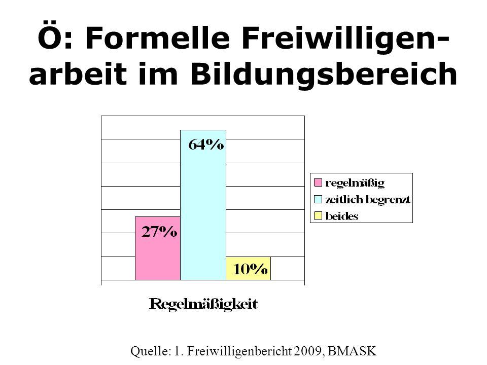 Ö: Formelle Freiwilligen- arbeit im Bildungsbereich Quelle: 1. Freiwilligenbericht 2009, BMASK
