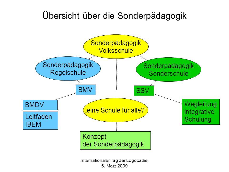 Internationaler Tag der Logopädie, 6. März 2009 Übersicht über die Sonderpädagogik Sonderpädagogik Volksschule Sonderpädagogik Regelschule Sonderpädag