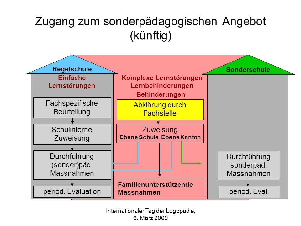 Internationaler Tag der Logopädie, 6. März 2009 Zugang zum sonderpädagogischen Angebot (künftig) Komplexe Lernstörungen Lernbehinderungen Einfache Ler