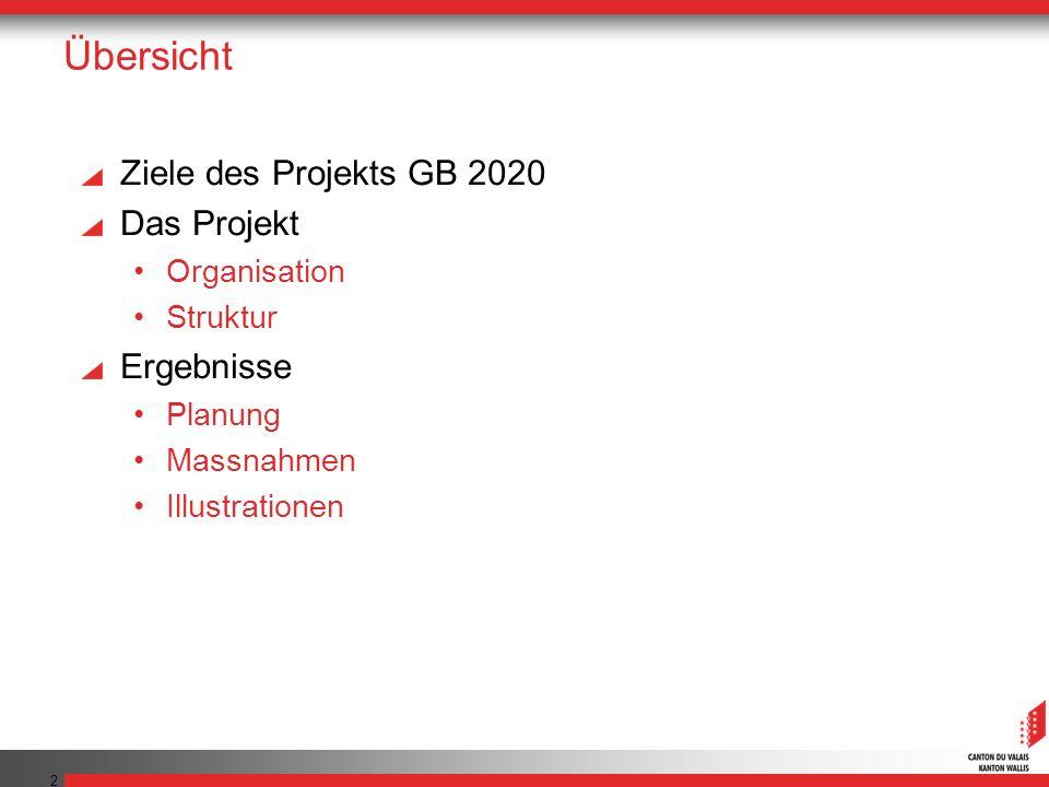 3 Ziele Wallis: Land von Grundeigentümern 1.2 Millionen Grundstücke im Wallis (VD: 300000, FR: 70000) Neue Hypothekarkredite: SFr.