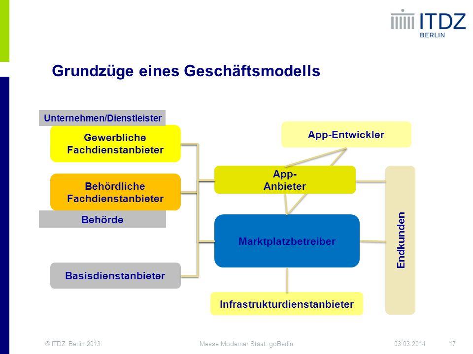 © ITDZ Berlin 201317Messe Moderner Staat: goBerlin03.03.2014 App- Anbieter Behördliche Fachdienstanbieter Gewerbliche Fachdienstanbieter Marktplatzbet