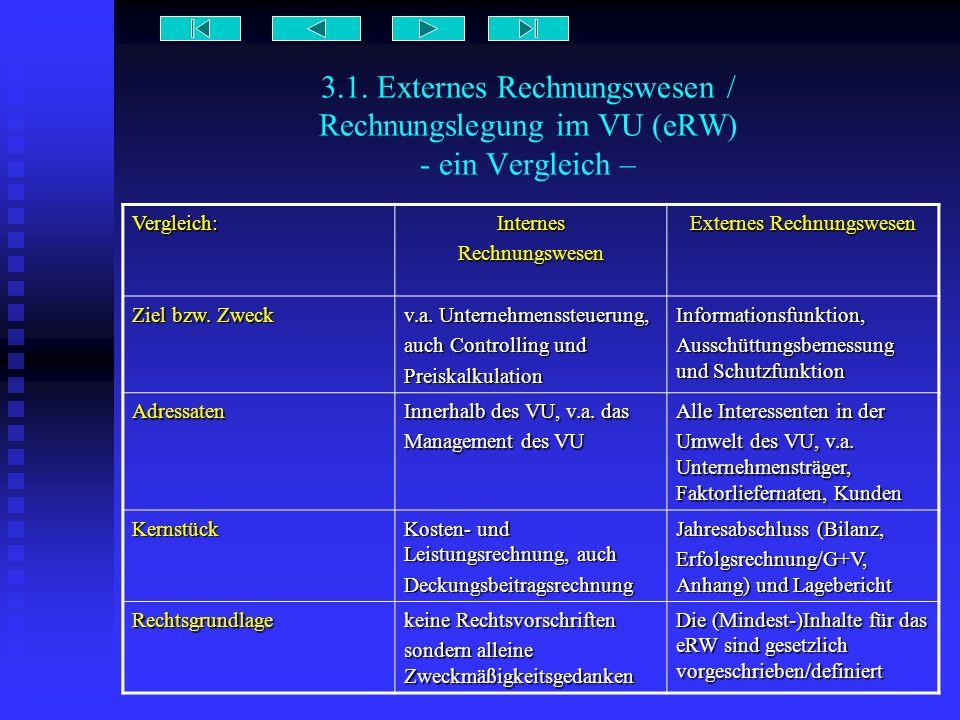 3.1. Externes Rechnungswesen / Rechnungslegung im VU (eRW) - ein Vergleich – Vergleich:InternesRechnungswesen Externes Rechnungswesen Ziel bzw. Zweck