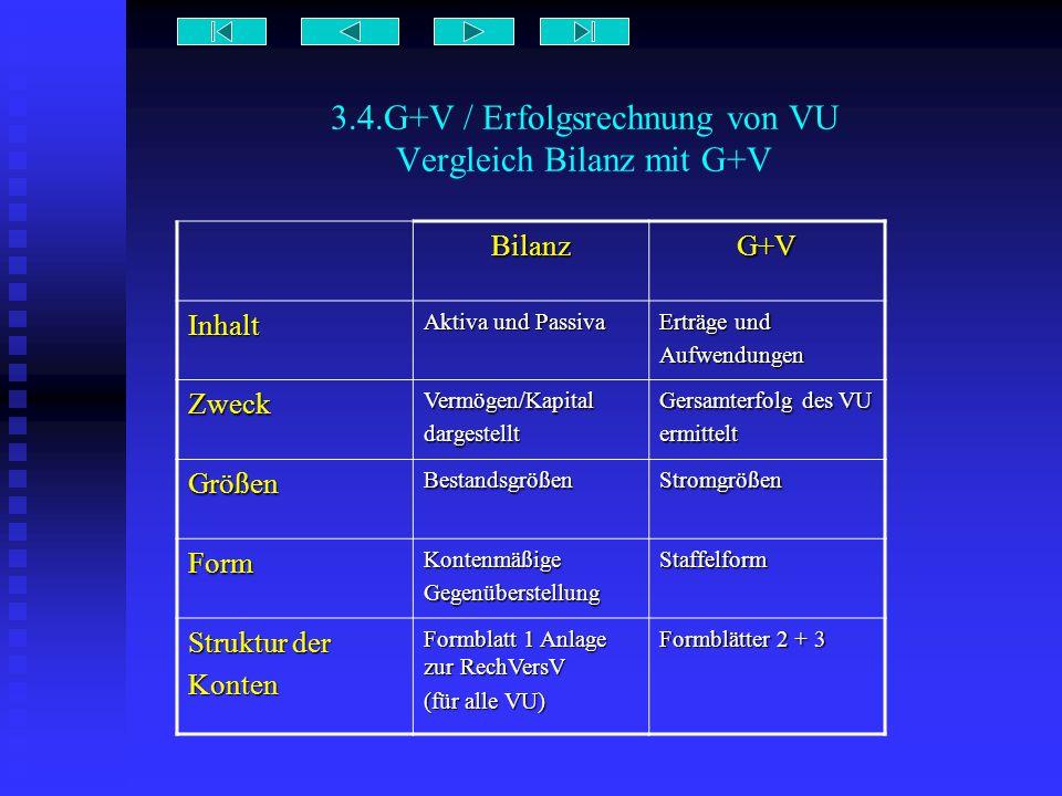 3.4.G+V / Erfolgsrechnung von VU Vergleich Bilanz mit G+V BilanzG+V Inhalt Aktiva und Passiva Erträge und Aufwendungen ZweckVermögen/Kapitaldargestell