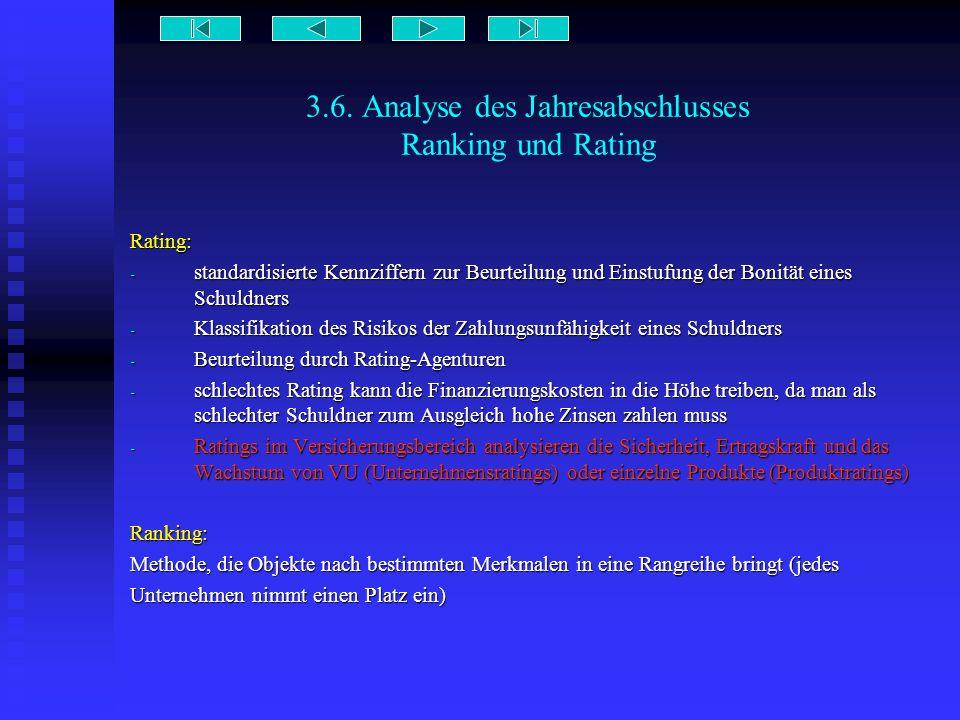 3.6. Analyse des Jahresabschlusses Ranking und Rating Rating: - standardisierte Kennziffern zur Beurteilung und Einstufung der Bonität eines Schuldner