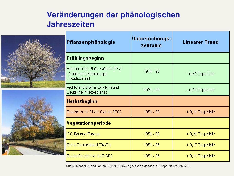 Veränderungen der phänologischen Jahreszeiten Quelle: Menzel, A. and Fabian,P. (1999): Growing season extended in Europe. Nature 397:659.