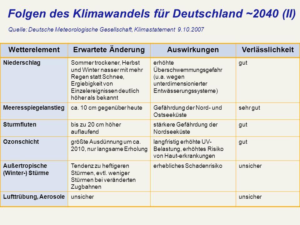 Folgen des Klimawandels für Deutschland ~2040 (II) WetterelementErwartete ÄnderungAuswirkungenVerlässlichkeit NiederschlagSommer trockener, Herbst und