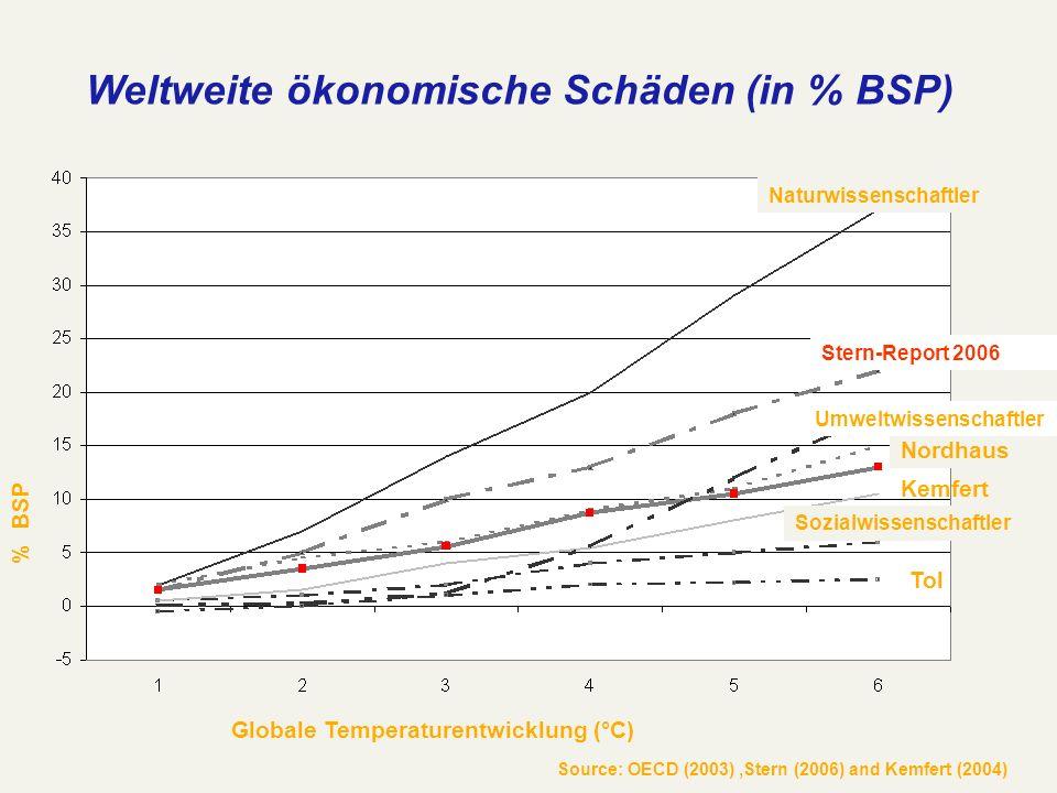 Source: OECD (2003),Stern (2006) and Kemfert (2004) Weltweite ökonomische Schäden (in % BSP) Globale Temperaturentwicklung (°C) % BSP Nordhaus Naturwi