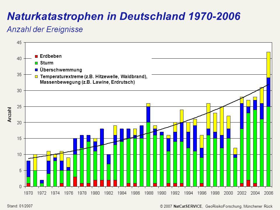 Naturkatastrophen in Deutschland 1970-2006 Anzahl der Ereignisse Stand: 01/2007 © 2007 NatCatSERVICE, GeoRisikoForschung, Münchener Rück Anzahl Temper