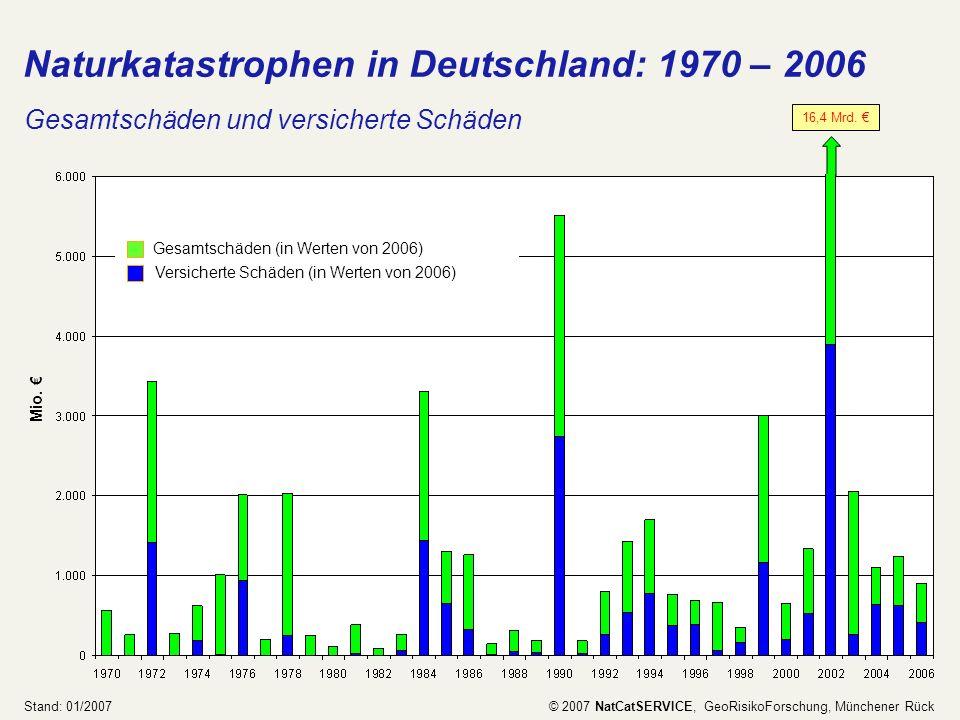 16,4 Mrd. Naturkatastrophen in Deutschland: 1970 – 2006 Gesamtschäden und versicherte Schäden Mio. Stand: 01/2007 © 2007 NatCatSERVICE, GeoRisikoForsc