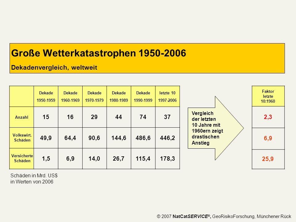 Große Wetterkatastrophen 1950-2006 Dekadenvergleich, weltweit Dekade 1950-1959 Dekade 1960-1969 Dekade 1970-1979 Dekade 1980-1989 Dekade 1990-1999 let
