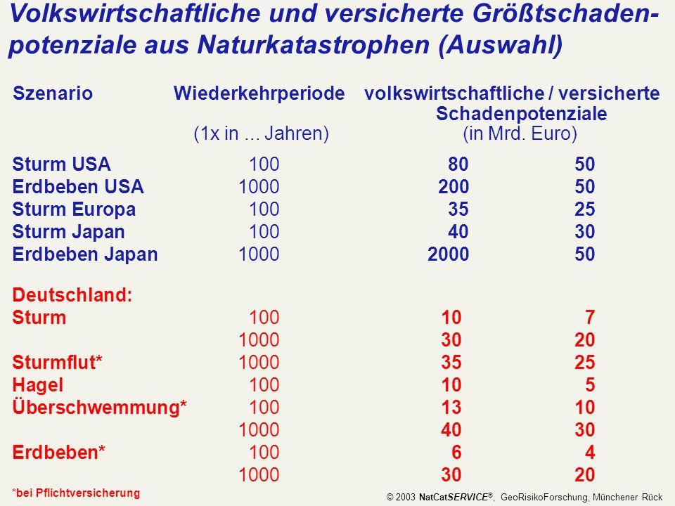 Volkswirtschaftliche und versicherte Größtschaden- potenziale aus Naturkatastrophen (Auswahl) Szenario Wiederkehrperiode volkswirtschaftliche / versic