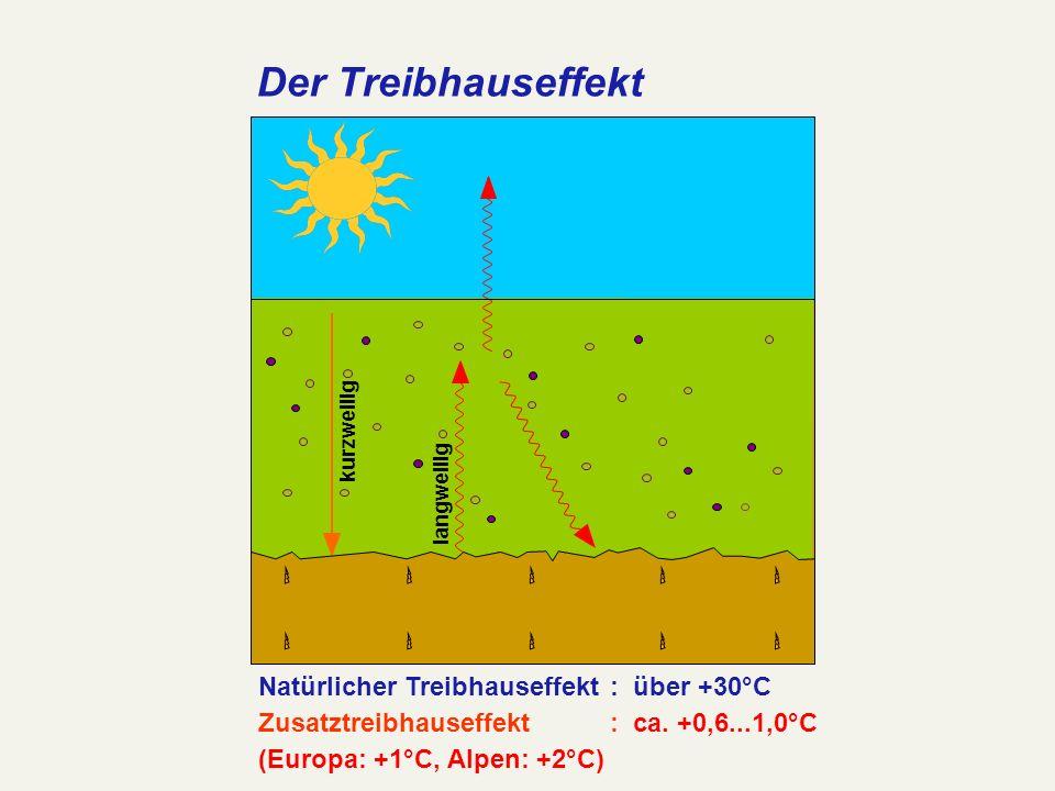 Der Treibhauseffekt Natürlicher Treibhauseffekt:über +30°C Zusatztreibhauseffekt:ca. +0,6...1,0°C (Europa: +1°C, Alpen: +2°C) kurzwellig langwellig