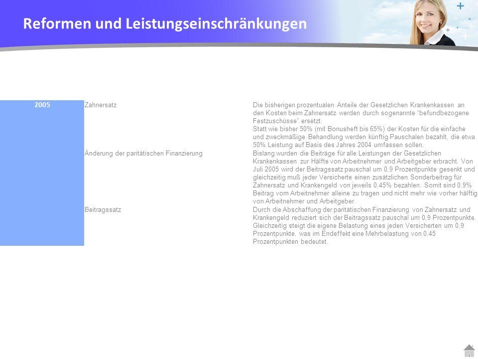YOUR LOGO 2005 ZahnersatzDie bisherigen prozentualen Anteile der Gesetzlichen Krankenkassen an den Kosten beim Zahnersatz werden durch sogenannte befu