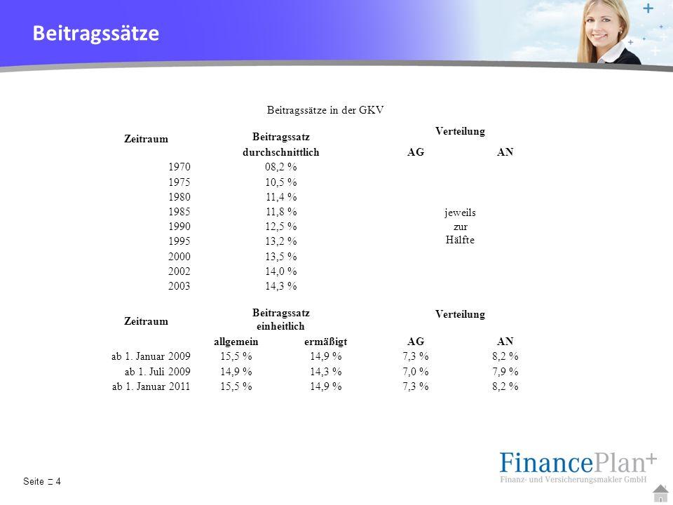 YOUR LOGO Beitragssätze in der GKV Zeitraum Beitragssatz Verteilung durchschnittlichAGAN 197008,2 % jeweils zur Hälfte 197510,5 % 198011,4 % 198511,8