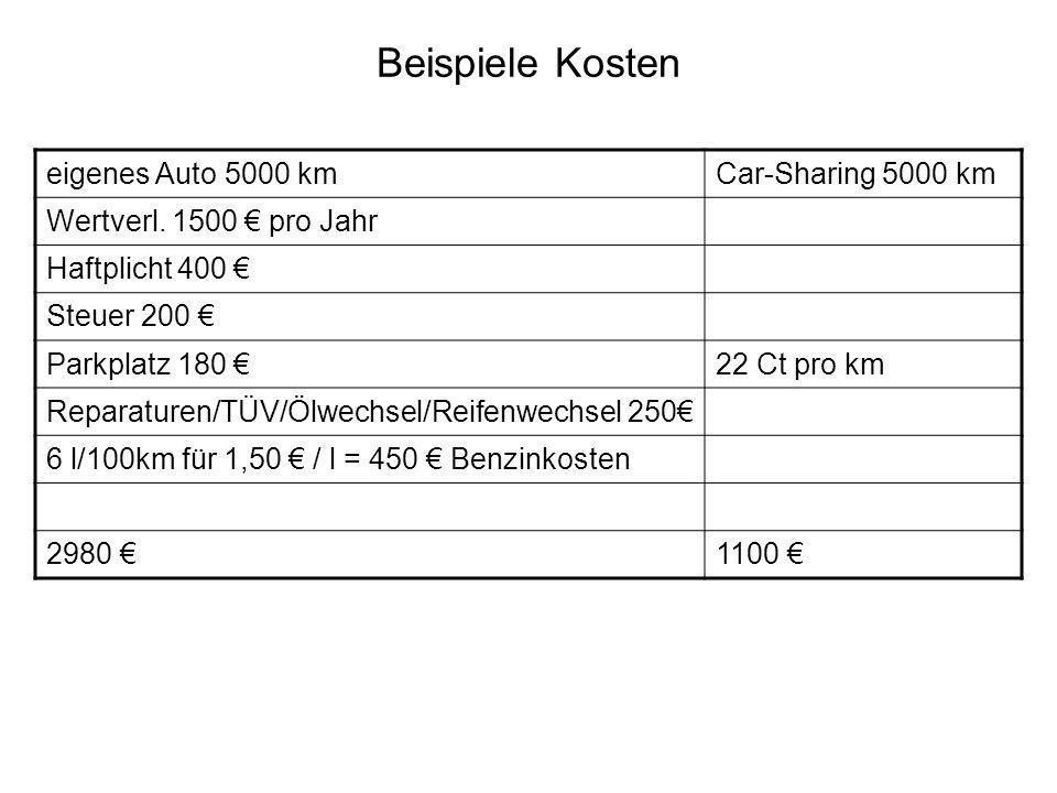 Beispiele Kosten eigenes Auto 5000 kmCar-Sharing 5000 km Wertverl. 1500 pro Jahr Haftplicht 400 Steuer 200 Parkplatz 180 22 Ct pro km Reparaturen/TÜV/