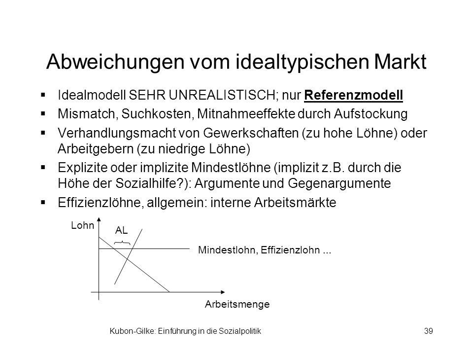 Kubon-Gilke: Einführung in die Sozialpolitik39 Abweichungen vom idealtypischen Markt Idealmodell SEHR UNREALISTISCH; nur Referenzmodell Mismatch, Suchkosten, Mitnahmeeffekte durch Aufstockung Verhandlungsmacht von Gewerkschaften (zu hohe Löhne) oder Arbeitgebern (zu niedrige Löhne) Explizite oder implizite Mindestlöhne (implizit z.B.
