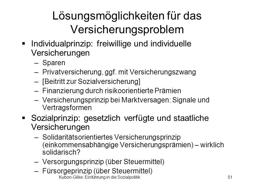 Kubon-Gilke: Einführung in die Sozialpolitik51 Lösungsmöglichkeiten für das Versicherungsproblem Individualprinzip: freiwillige und individuelle Versicherungen –Sparen –Privatversicherung, ggf.