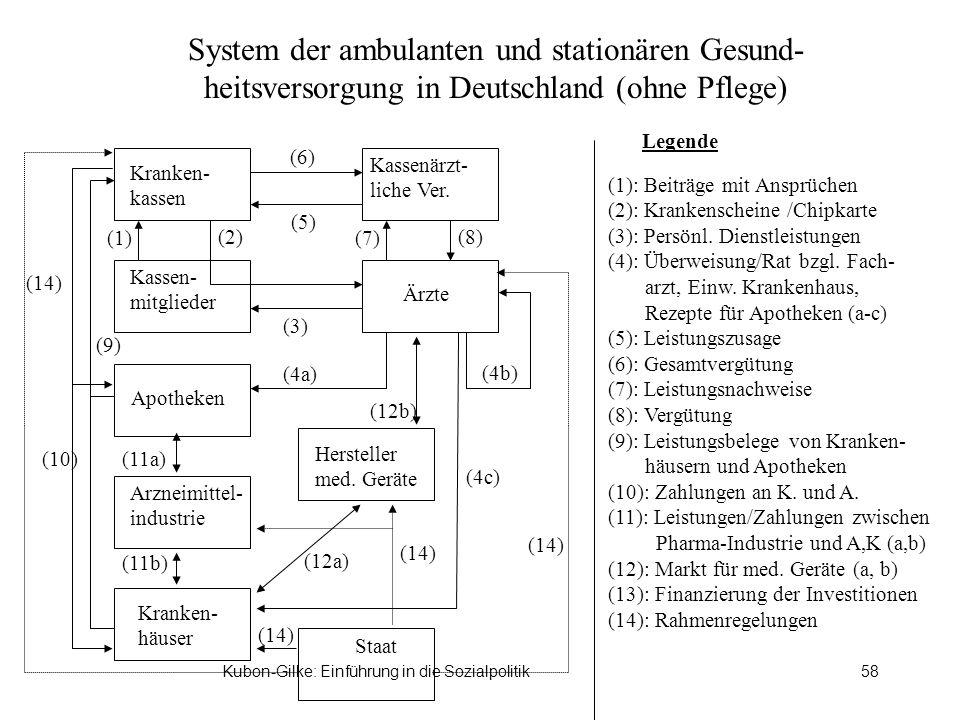 Kubon-Gilke: Einführung in die Sozialpolitik58 System der ambulanten und stationären Gesund- heitsversorgung in Deutschland (ohne Pflege) Legende Kran