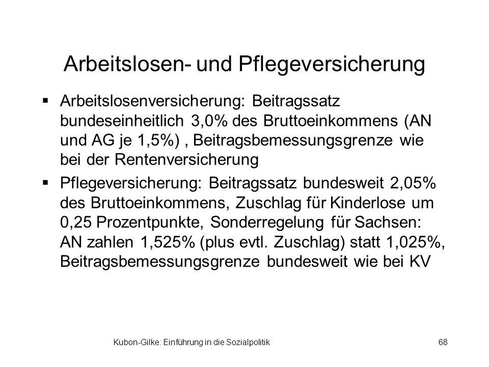 Arbeitslosen- und Pflegeversicherung Arbeitslosenversicherung: Beitragssatz bundeseinheitlich 3,0% des Bruttoeinkommens (AN und AG je 1,5%), Beitragsbemessungsgrenze wie bei der Rentenversicherung Pflegeversicherung: Beitragssatz bundesweit 2,05% des Bruttoeinkommens, Zuschlag für Kinderlose um 0,25 Prozentpunkte, Sonderregelung für Sachsen: AN zahlen 1,525% (plus evtl.