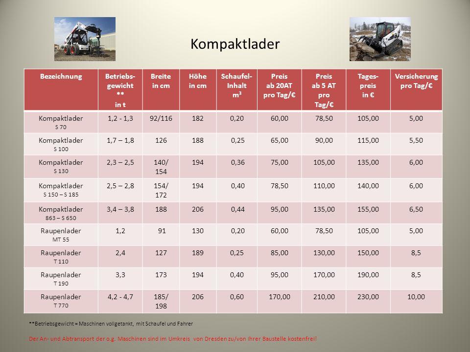 Kompaktlader BezeichnungBetriebs- gewicht ** in t Breite in cm Höhe in cm Schaufel- Inhalt m³ Preis ab 20AT pro Tag/ Preis ab 5 AT pro Tag/ Tages- preis in Versicherung pro Tag/ Kompaktlader S 70 1,2 - 1,392/1161820,2060,0078,50105,005,00 Kompaktlader S 100 1,7 – 1,8126188 0,2565,0090,00115,005,50 Kompaktlader S 130 2,3 – 2,5140/ 154 194 0,3675,00105,00135,006,00 Kompaktlader S 150 – S 185 2,5 – 2,8154/ 172 194 0,4078,50110,00140,006,00 Kompaktlader 863 – S 650 3,4 – 3,8188206 0,4495,00135,00155,006,50 Raupenlader MT 55 1,2 91130 0,2060,0078,50105,005,00 Raupenlader T 110 2,41271890,2585,00130,00150,008,5 Raupenlader T 190 3,31731940,4095,00170,00190,008,5 Raupenlader T 770 4,2 - 4,7185/ 198 2060,60170,00210,00230,0010,00 **Betriebsgewicht = Maschinen vollgetankt, mit Schaufel und Fahrer Der An- und Abtransport der o.g.