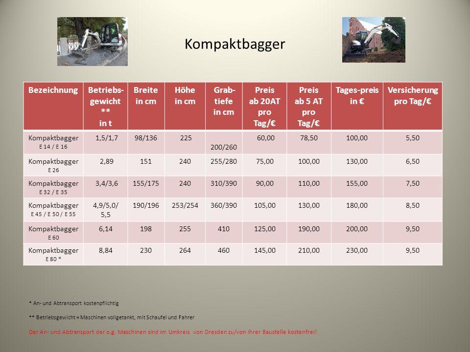 Kompaktbagger BezeichnungBetriebs- gewicht ** in t Breite in cm Höhe in cm Grab- tiefe in cm Preis ab 20AT pro Tag/ Preis ab 5 AT pro Tag/ Tages-preis in Versicherung pro Tag/ Kompaktbagger E 14 / E 16 1,5/1,798/136 225 200/260 60,0078,50100,005,50 Kompaktbagger E 26 2,89151240255/28075,00100,00130,006,50 Kompaktbagger E 32 / E 35 3,4/3,6155/175240310/39090,00110,00155,007,50 Kompaktbagger E 45 / E 50 / E 55 4,9/5,0/ 5,5 190/196253/254360/390105,00130,00180,008,50 Kompaktbagger E 60 6,14198255410125,00190,00200,009,50 Kompaktbagger E 80 * 8,84230264460145,00210,00230,009,50 * An- und Abtransport kostenpflichtig ** Betriebsgewicht = Maschinen vollgetankt, mit Schaufel und Fahrer Der An- und Abtransport der o.g.