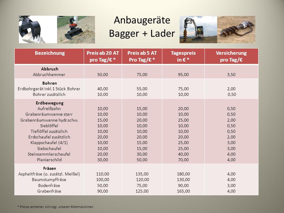 Anbaugeräte Bagger + Lader BezeichnungPreis ab 20 AT pro Tag/ * Preis ab 5 AT Pro Tag/ * Tagespreis in * Versicherung pro Tag/ Abbruch Abbruchhammer50,0075,0095,003,50 Bohren Erdbohrgerät inkl.1 Stück Bohrer Bohrer zusätzlich 40,00 10,00 55,00 10,00 75,00 10,00 2,00 0,50 Erdbewegung Aufreißzahn Grabenräumwanne starr Grabenräumwanne hydr.schw.