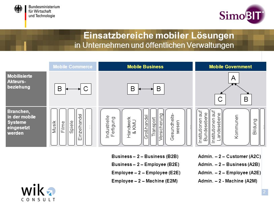 1 Agenda: Mobile IT-Anwendungen 1. Worum geht es bei Mobile Business-Solutions.