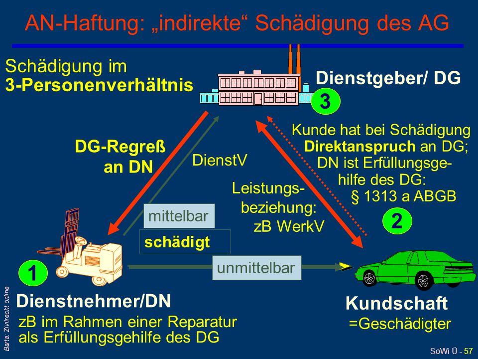 SoWi Ü - 56 Barta: Zivilrecht online AN-Haftung: direkte Schädigung des AG qSchädigung im 2-Personenverhältnis Dienstgeber/ DG = Geschädigter Dienstne